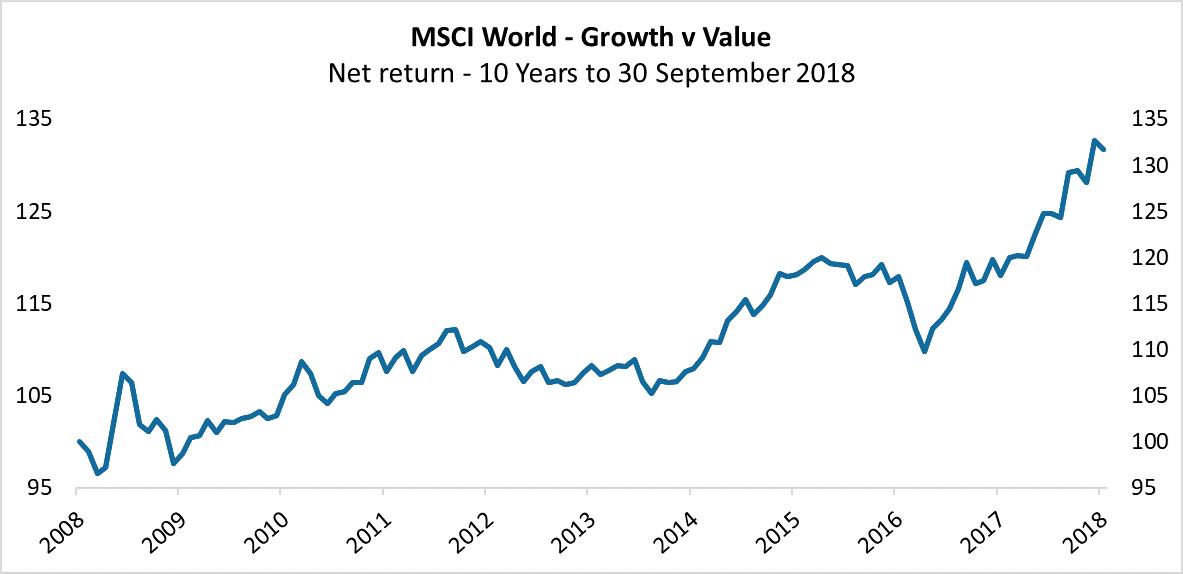 MSCI_World_Value_vs_Growth